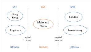 Cnh Vs Cny Differences Between The Two Yuan Nasdaq