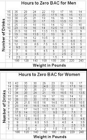 Bac Calculator Chart Hours To Zero Bac Selfcounseling Com