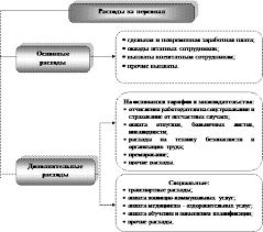 Реферат Оценка эффективности управления персоналом  Состав расходов организации на персонал по целевому назначению