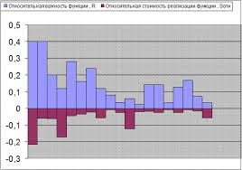 Реферат Отчет по преддипломной практике в ОАО Энергокурган  Функционально стоимостные диаграммы для базового варианта представлены на рисунках 10 и 11