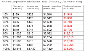 Va Disability Pay Chart 2018 Dates Best Picture Of Chart