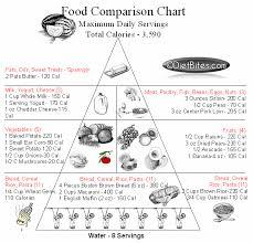 Calories Diet Chart Weight Gain 51 Expository Diet Plan Calories Chart