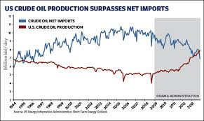 Us Oil Production And Imports Chart Domestic Oil Production Exceeds Foreign Oil Imports For