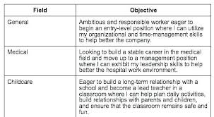 The Best Objective For Resumes Sample Career Objective In Resume For Ojt Objectives Examples