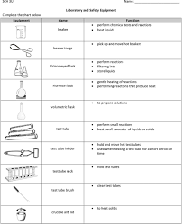 Complete The Chart Below Laboratory And Safety Equipment Complete The Chart Below