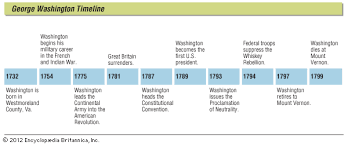 george washington life presidency accomplishments  key events in the life of george washington