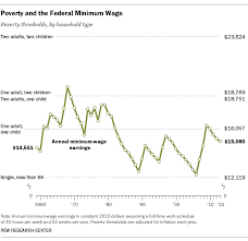 Global Minimum Wage Chart Minimum Wage Hasnt Been Enough To Lift Most Out Of Poverty