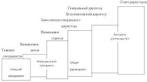 Реферат Совершенствование управления персоналом на предприятии на  Совершенствование управления персоналом на предприятии на примере ОАО amp quot Чебаркульский молочный завод amp