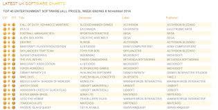Titanfall 2 Sales Chart Advanced Warfare First Week Sales In Uk Beat Destiny