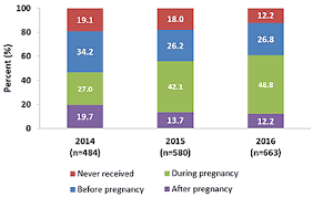 Pregnancy And Vaccination Maternal Vaccination Coverage Cdc
