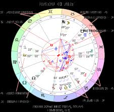 Learn Astrology Free Easy Step By Step Guide To Your