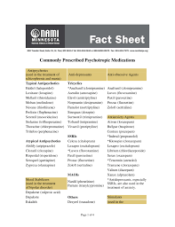 Commonly Prescribed Psychotropic Medications