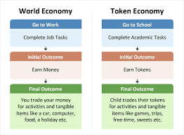 Token Reward System Chart Token Economy Educate Autism