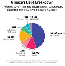 The Outcome Of The Fiscal Fight In Greece And Implications