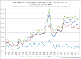 Kerosene Price Chart Energy In New Hampshire Kerosene Hat Home Heating Oil In