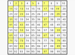 Prime Number Chart 1 100 What Are Prime Numbers Definition Facts Example