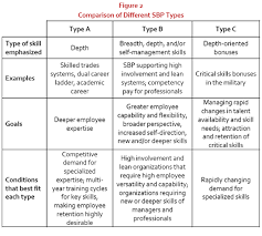 types of management skills what is skill based pay human resource management