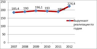 Порядок выполнения расчётной части курсовой работы Построение  Рисунок 3 Динамика изменения выручки предприятия от реализации продукции млн руб за2007 2012 год