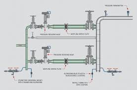Steam Leak Cost Chart Plant Engineering Best Practices For Steam Trap Installation