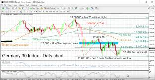 Germany 30 Index Daily Chart With Technical Indicators