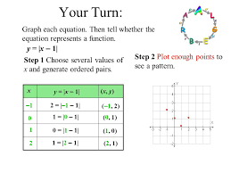 your turn graph each equation then tell whether the equation represents a function