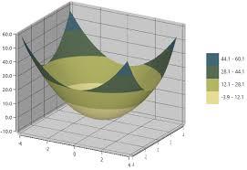 Excel Surface Chart Color Gradient Wpf 3d Surface Chart Control Contour Plot Syncfusion