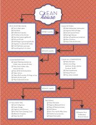 How To Make House With Chart Paper Flow Chart For Cleaning Becca Garber