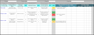 Failure Mode Failure Mode And Effect Analysis Template Continuous Improvement