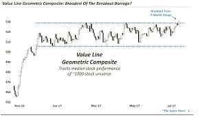 Chart Spotlight Value Line Geometric Index Breaks Out See