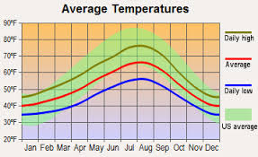 Seattle Temperature Chart Which U S City Is The Most Like Seattle Blaine Vs