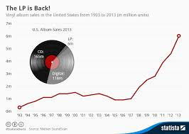 Vinyl Record Sales Chart Chart The Surprising Comeback Of Vinyl Records Statista