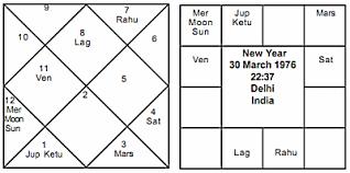 Vedic Astrology Journal Of Astrology Indias Serial
