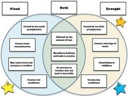 A Venn Diagram Tracks Which Of The Following Weather Flood And Drought Venn Diagram Compare And