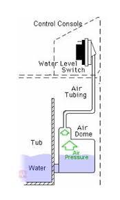 water level switch washing machine. Fine Switch Sensing Pressure In Washing Machines In Water Level Switch Machine E