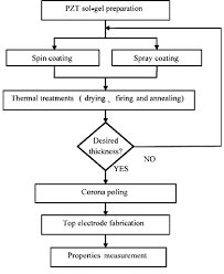 The Flow Chart Of Pzt Film Fabricated Procedures By Sol Gel