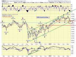 The Amazing Chart Guide To Global Stock Market Update 4