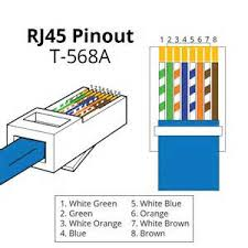 wiring diagram for rj connector images rj45 cable wiring t 568 b straight through crossover rj