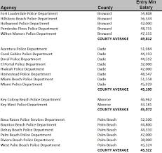 Nypd Salary Chart Why The City Of Miami Finds It Hard To Hire New Cops Wlrn