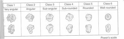 Roundness Chart Applied Geographical Skills 2010