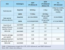 Lte Vs 4g What Is Difference Between Lte And Lte Advanced
