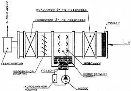 Система кондиционирования воздуха в производственном помещении  Принципиальная схема прямоточной системы кондиционирования воздуха
