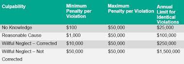 Ocr Corrects Past Misinterpretation Of Hipaa Annual Penalty
