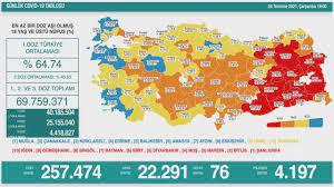 28 Temmuz Koronavirüs tablosu - Haberler Haberleri