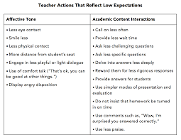 do we really have high expectations for all students low expectations table