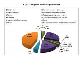 Насилие и организованная преступность Федотова Кристина  Причины организованной преступности