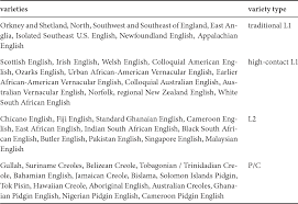 Pdf World Englishes Between Simplification And