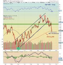Using Demark Set Up Analysis To Gauge Timing Of Market