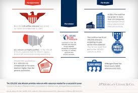 employing america s heroes jpmorgan chase co large opportunity and result diagram