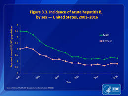 U S 2016 Surveillance Data For Viral Hepatitis Statistics