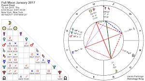 Moon Phases In 2019 Full Moon Calendar